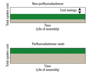 Figure 3. An expensive material offers no advantage if a seal lasts for the life of the equipment.