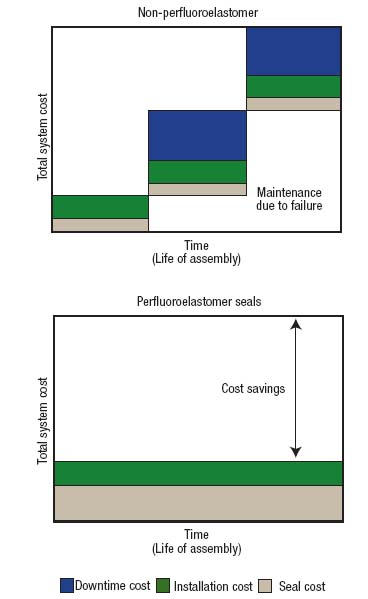 Figure 4. Using a more expensive perfluoroelastomer material pays off if it avoids unscheduled downtime.