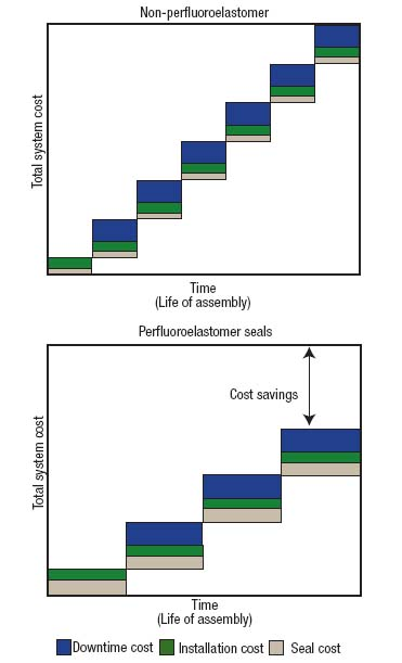 Figure 5. Longer time between overhauls should offset the added cost of a perfluoroelastomer seal.
