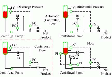 Process Engineering | Properly protect centrifugal pumps