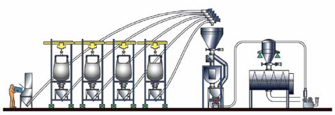 Figure 1. The combination of flexible screw conveyors and a vacuum pneumatic conveyor provides a reliable and accurate weigh-batching system.