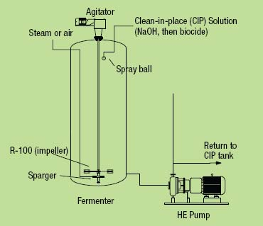 Figure 2. Switching to steam sterilization may affect seals, bearings and pump performance