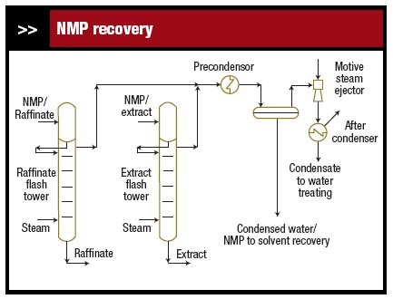 Figure 1. Stripped solvent went to the water treatment system instead of being recovered as intended.
