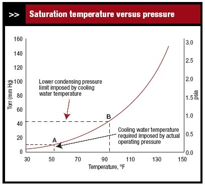 Figure 2. Too high a vacuum made it impossible for the available cooling water to condense solvent.