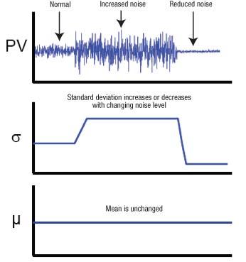 Figure 2. The effect of changing noise levels on the mean and standard deviation values for a process signal can help identify problems.