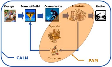 Figure 2. In CALM, the operate/maintain stage offers the largest portion of return-on-asset improvement. Source:ARC.