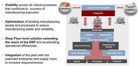 Figure 1. Effective plant-to-business integration enables faster response and better use of assets.