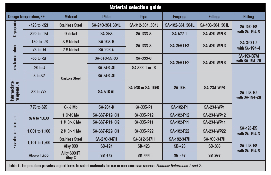 material table 1