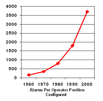 Figure 1. Low cost and ease of implementing alarms in digital control systems have contributed to steep growth. Data reproduced with permission of PAS [2].