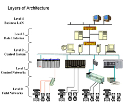 layers of maintenance architecture