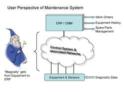 user perspective of a maintenance system