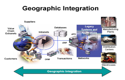 geographical integration