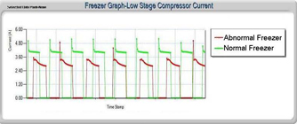 Low-Stage Compressor Amperage