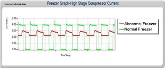 High-Stage Compressor Amperage