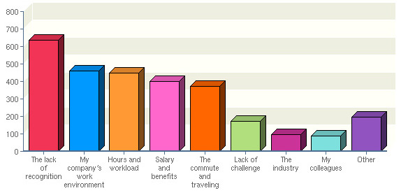 2010 Salary Survey | Dislikes On The Job | Chemical Processing