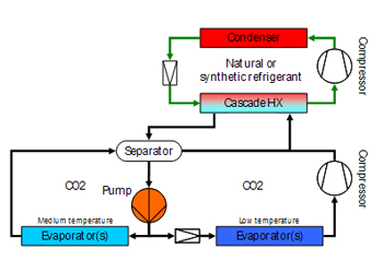 Liquid Distribution --Figure 5. Pump circulates refrigerant throughout pipe network with evaporators.