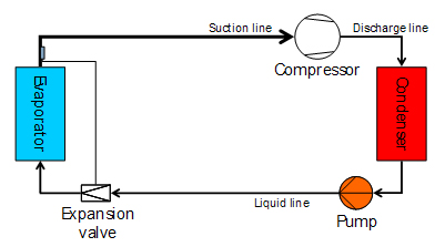 Liquid Pressure Boosting -- Figure 6. Pump provides extra pressure differential for expansion valves.