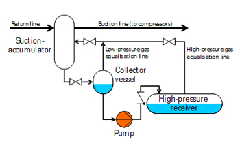 Liquid Transport -- Figure 7. Pump can also handle more general duties in larger systems.