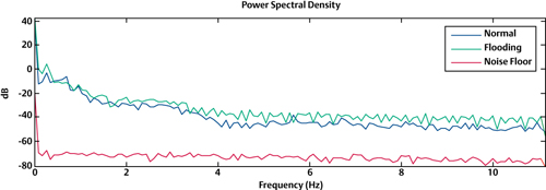 Power Spectral Density Analysis