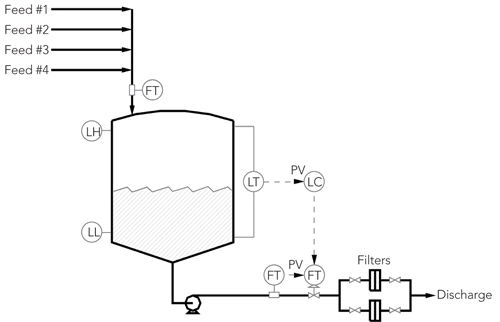 Level-to-Flow Cascade  Figure 4. Level controller in outer loop provides set point for flow controller in inner loop.