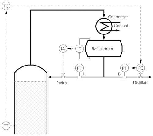 Distillation Control Figure 6. Manipulating distillate flow regulates temperature in upper stage of column.