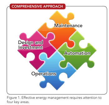 Figure 1. Effective energy management requires attention to four key areas.