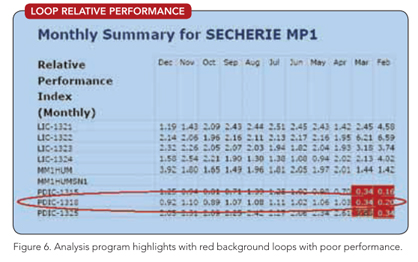 Figure 6. Analysis program highlights with red background loops with poor performance.