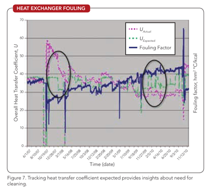Figure 7. Tracking heat transfer coefficient expected provides insights about need for cleaning.