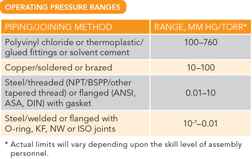 Operating Pressure Ranges -- Table 2. The level of vacuum necessary determines the construction options.
