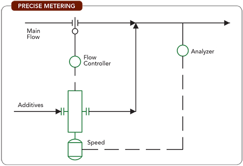 Precise Metering -- Figure 1. Combining open-loop and closed-loop approaches can enable accurate dosing.