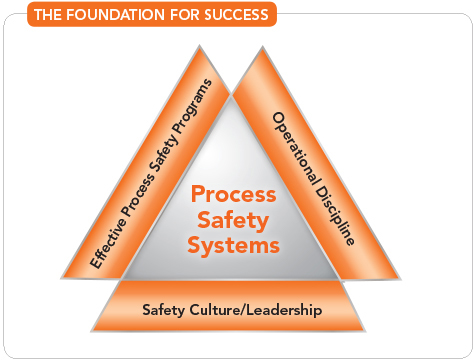 The Foundation For Success -- Figure 2. An effective process safety program requires three essential elements [1].