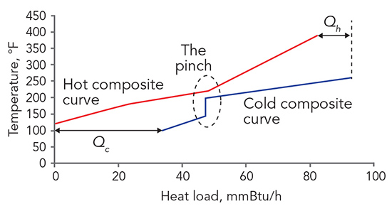Figure 1. The curves represent the overall heat release and heat demand of a process as a function of temperature.