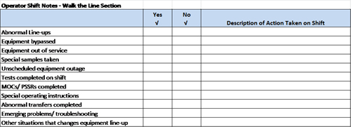Example Checklist -- Figure 3. This short checklist is used for operator shift notes and shift relief.