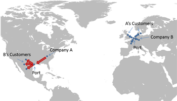 Figure 1. Under bilateral agreement, company doesn't ship product long distances to supply customers far from its plants (top) but relies on manufacturers closer to customers to fulfill orders (bottom).