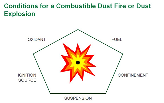 Dust Explosion Pentagon --Figure 1. An effective mechanical integrity program can prevent conditions that can lead to an explosion.