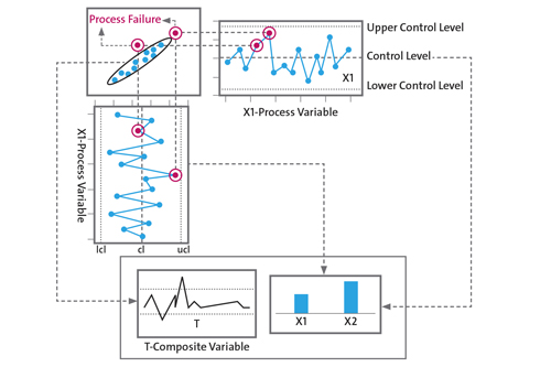 Broader Perspective -- Figure 1. Use of a composite variable T provides insights hard to spot directly from individual variables X1 and X2.