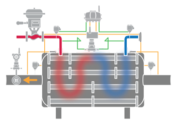 Instrumented Heat Exchanger -- Figure 2.A simple instrumentation deployment can provide all the information necessary to calculate heat exchanger efficiency in real time.