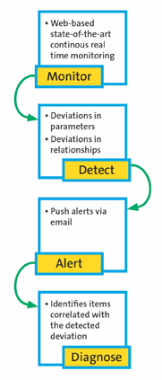 Multi-Tiered Approach -- Figure 2. The software provides a cohesive platform to monitor operations, detect deviations, send out alerts and diagnose issues.