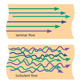 "Flow Regimes --Figure 1. The type of flow depends not only on velocity but also on a fluid's density and viscosity. Source: ""Industrial Sampling Systems."""