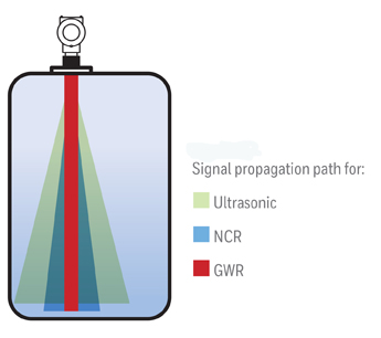 Know When to Use Guided Wave Radar | Chemical Processing