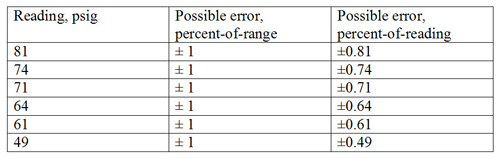Gauge With 1% Error -- Table 1. Error as percent of range is fixed but varies as percent of reading.