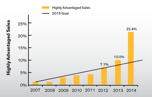 Highly Advantaged Sales -- Figure 1. The company reached its 2015 goal of 10% two years early and advanced significantly further in 2014.