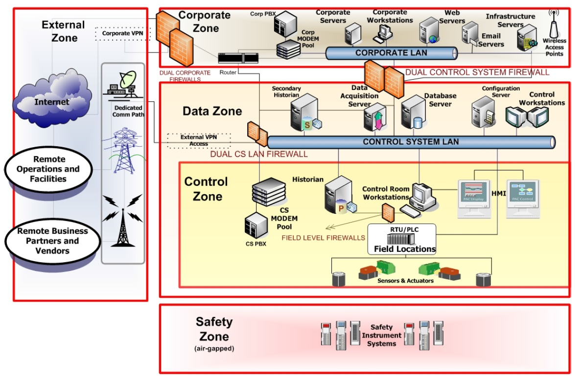 network security firewalls essay