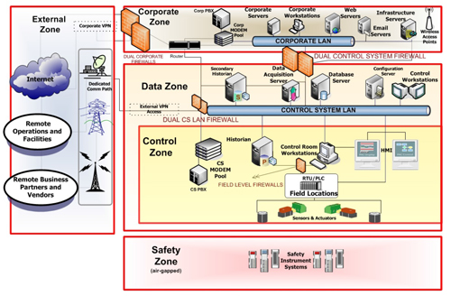 Multiple Firewalls -- Figure 1. A company should install an Internet-facing firewall and well as ones between its corporate and control networks. Source: ICS-CERT.