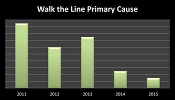 Line-Up Incidents -- Figure 2. Walk the Line has significantly cut the number of events caused by line-up errors.