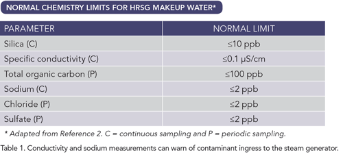 Normal Chemistry Limits For HRSG Makeup Water -- Table 1. Conductivity and sodium measurements can warn of contamination ingress to the steam generator.