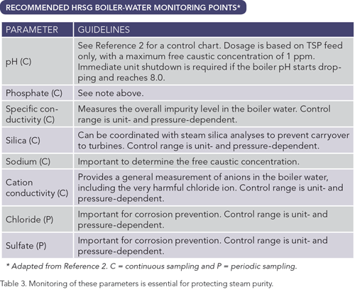 Recommended HRSG Boiler-Water Monitoring Points -- Table 3. Monitorin of these parameters is essential for protecting steam purity
