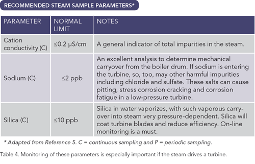 Recommended Steam Sample Parameters -- Table 4. Monitoring of these parameters is especially important if the steam drives a turbine.