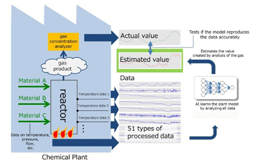 How the Process Works (Mitsui Chemicals/NTT Com)