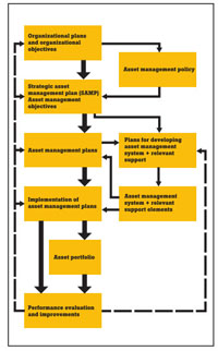 Asset Management System -- Figure 1. A number of key elements underpin effective asset management. Source: ISO 55000:2014(E) Annex B, Page 17.